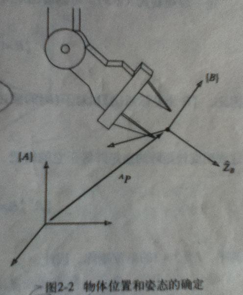 物体位置和姿态的确定